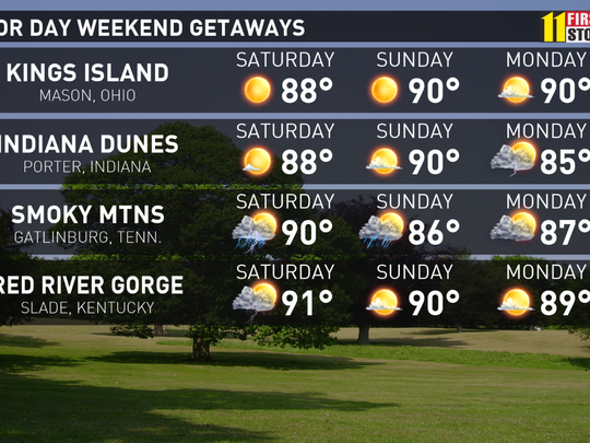 Labor day weekend forecasts for area events and getaways for Labor day weekend trips