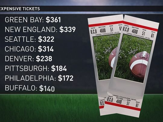 Most Expensive Home Opener Tickets