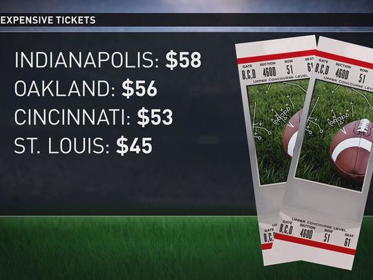 Least Expensive Home Opener Tickets