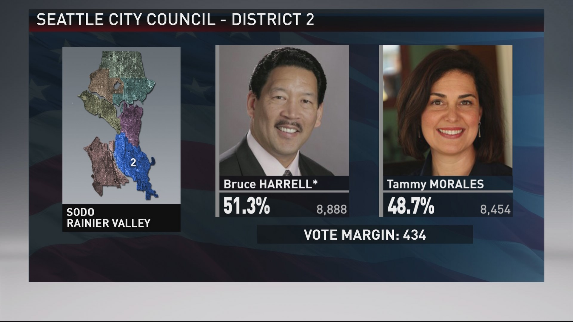 tight race for seattle city council district 2 | king5