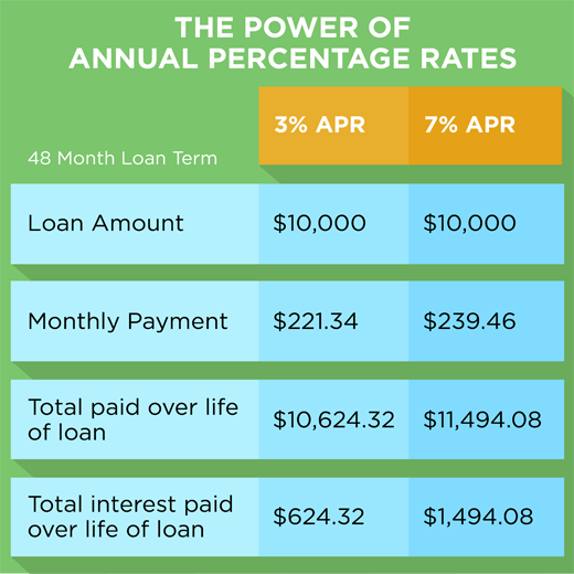 Auto loan payment calculator navy federal 8