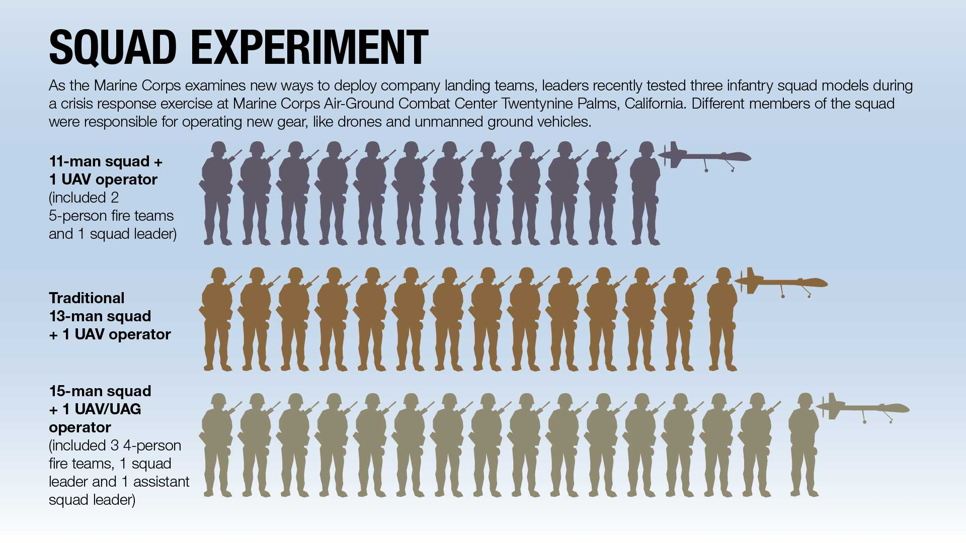 these grunts participating experiment could change way marines deploy high tech fighting